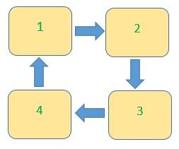Il principio della rotazione delle colture sull'esempio di quattro letti